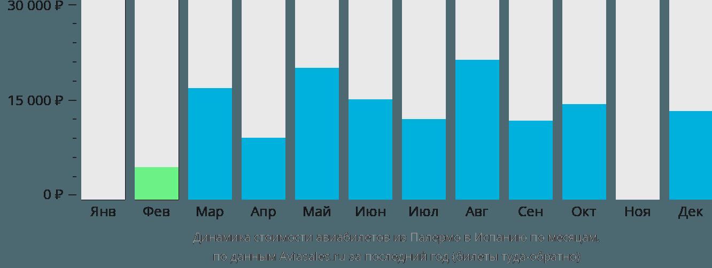Динамика стоимости авиабилетов из Палермо в Испанию по месяцам