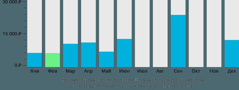 Динамика стоимости авиабилетов из Палермо в Флоренцию по месяцам
