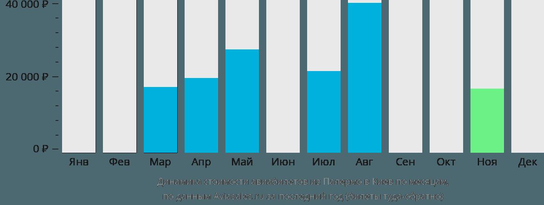 Динамика стоимости авиабилетов из Палермо в Киев по месяцам