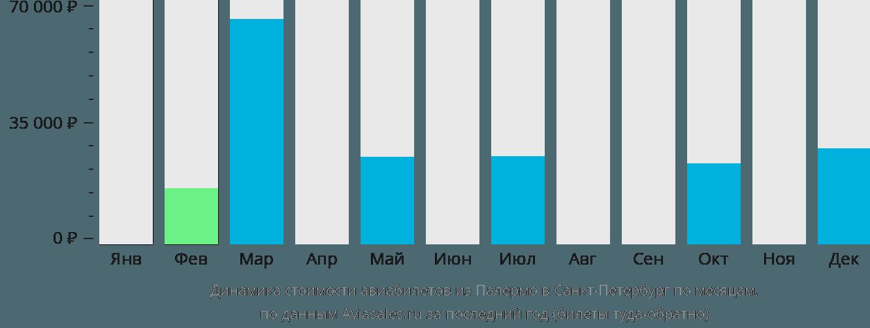 Динамика стоимости авиабилетов из Палермо в Санкт-Петербург по месяцам