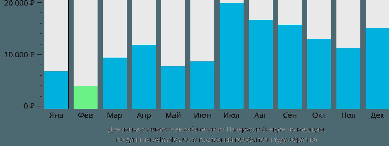 Динамика стоимости авиабилетов из Палермо в Лондон по месяцам