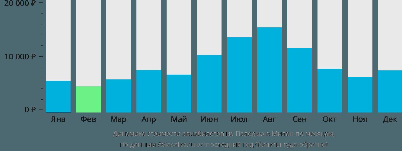 Динамика стоимости авиабилетов из Палермо в Милан по месяцам