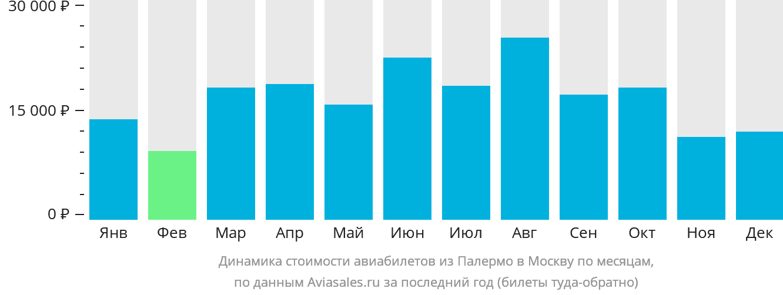 Динамика стоимости авиабилетов из Палермо в Москву по месяцам