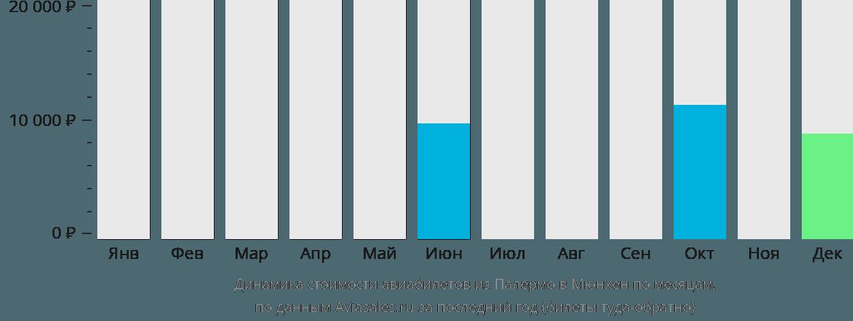 Динамика стоимости авиабилетов из Палермо в Мюнхен по месяцам