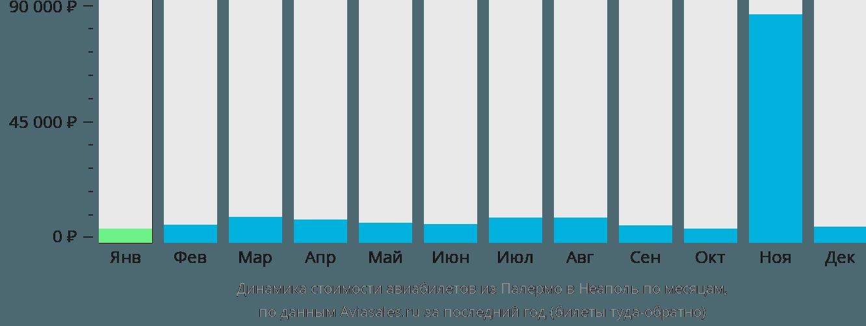 Динамика стоимости авиабилетов из Палермо в Неаполь по месяцам