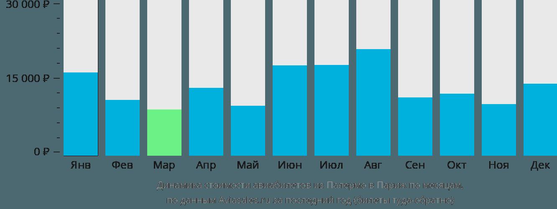 Динамика стоимости авиабилетов из Палермо в Париж по месяцам