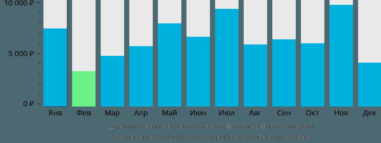 Динамика стоимости авиабилетов из Палермо в Пизу по месяцам