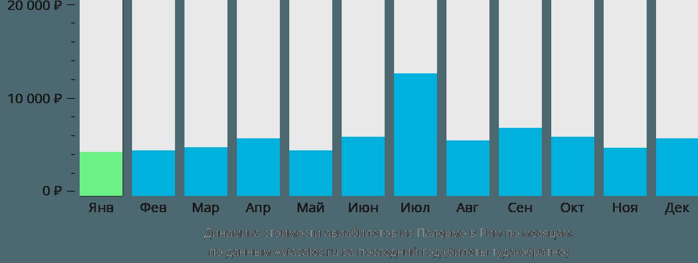 Динамика стоимости авиабилетов из Палермо в Рим по месяцам