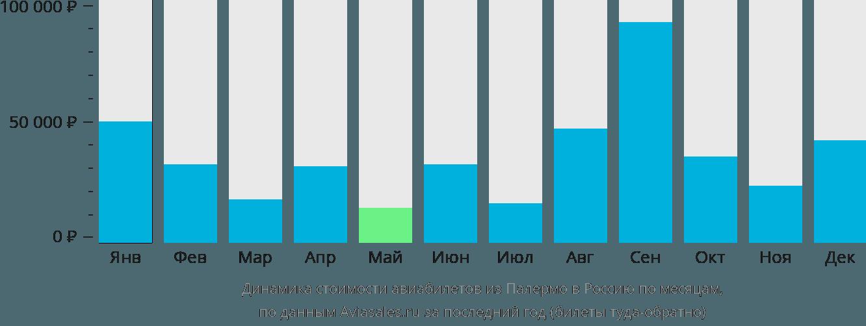 Динамика стоимости авиабилетов из Палермо в Россию по месяцам
