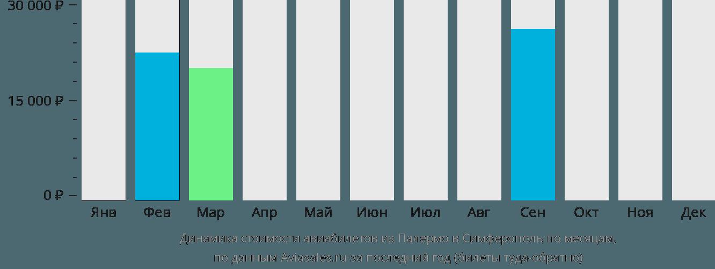 Динамика стоимости авиабилетов из Палермо в Симферополь  по месяцам