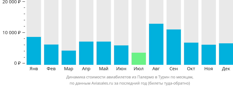 Динамика стоимости авиабилетов из Палермо в Турин по месяцам