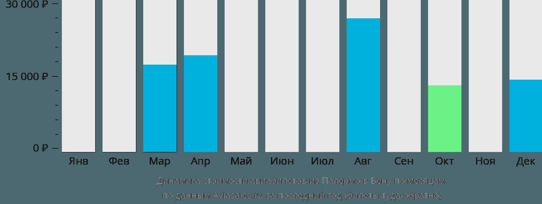 Динамика стоимости авиабилетов из Палермо в Вену по месяцам