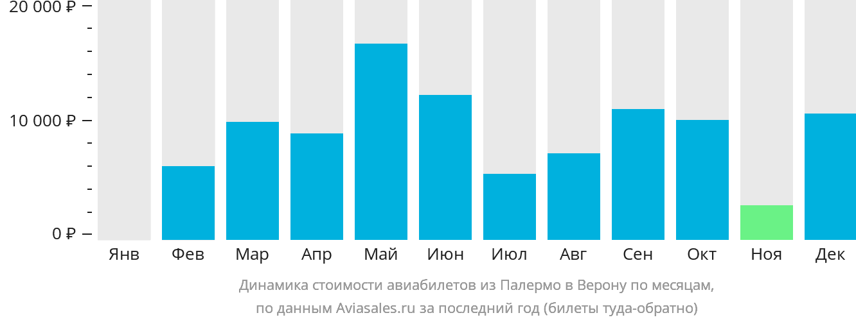 Динамика стоимости авиабилетов из Палермо в Верону по месяцам