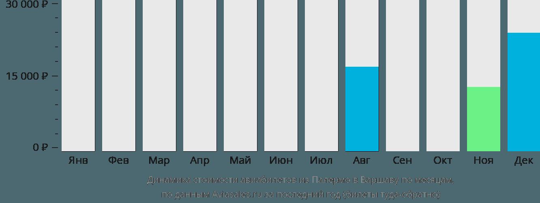 Динамика стоимости авиабилетов из Палермо в Варшаву по месяцам