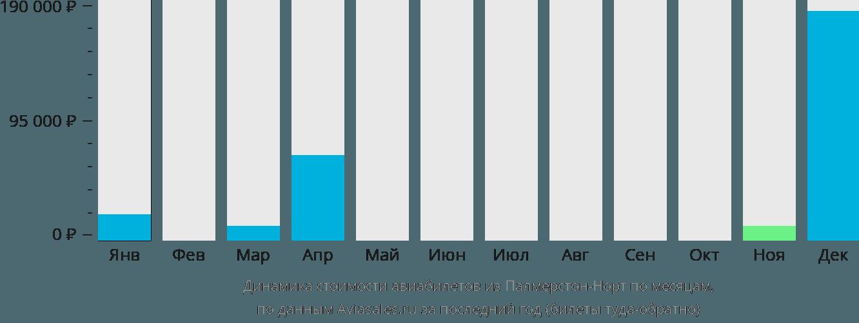 Динамика стоимости авиабилетов из Палмерстон-Норта по месяцам