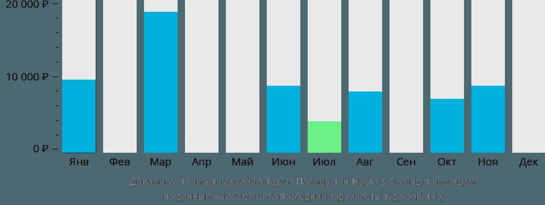 Динамика стоимости авиабилетов из Палмерстон-Норта в Окленд по месяцам