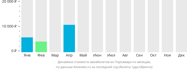 Динамика стоимости авиабилетов из Порламара по месяцам