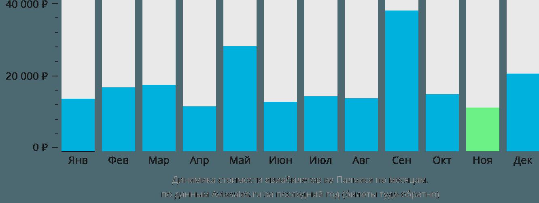 Динамика стоимости авиабилетов из Палмаса по месяцам