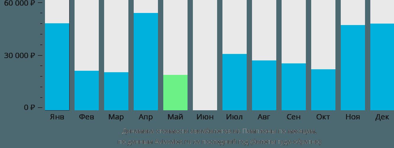 Динамика стоимости авиабилетов из Памплоны по месяцам