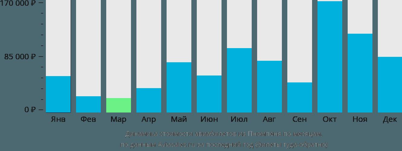 Динамика стоимости авиабилетов из Пномпеня по месяцам