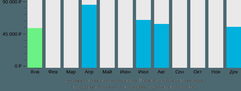 Динамика стоимости авиабилетов из Пномпеня в Окленд по месяцам