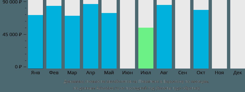 Динамика стоимости авиабилетов из Пномпеня в Барселону по месяцам
