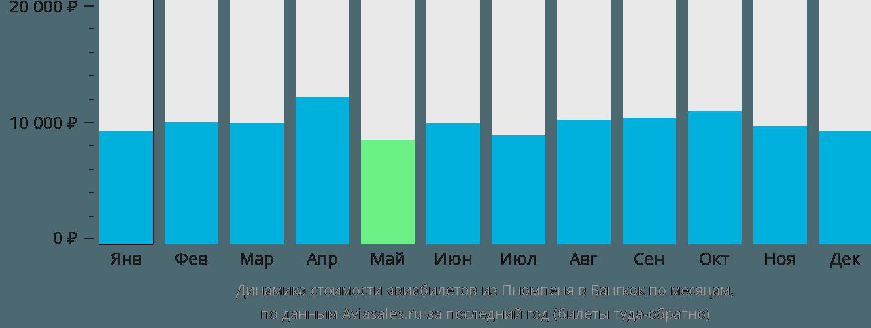 Динамика стоимости авиабилетов из Пномпеня в Бангкок по месяцам