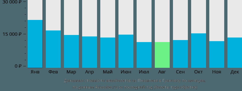 Динамика стоимости авиабилетов из Пномпеня в Гуанчжоу по месяцам