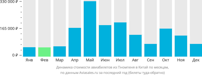 Динамика стоимости авиабилетов из Пномпеня в Китай по месяцам