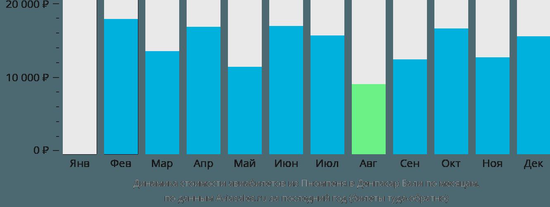 Динамика стоимости авиабилетов из Пномпеня в Денпасар Бали по месяцам