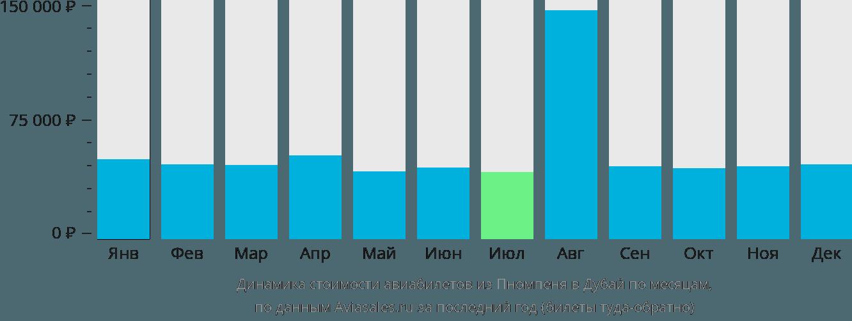 Динамика стоимости авиабилетов из Пномпеня в Дубай по месяцам