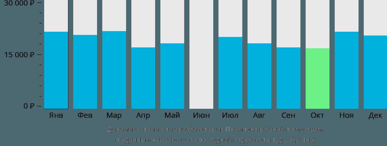 Динамика стоимости авиабилетов из Пномпеня в Ханой по месяцам