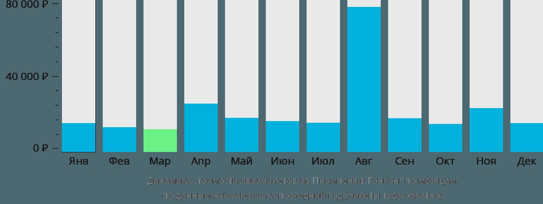 Динамика стоимости авиабилетов из Пномпеня в Гонконг по месяцам