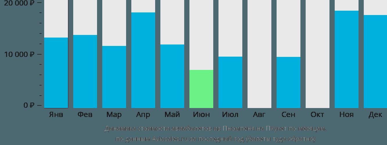Динамика стоимости авиабилетов из Пномпеня на Пхукет по месяцам