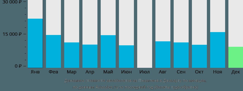Динамика стоимости авиабилетов из Пномпеня в Джакарту по месяцам