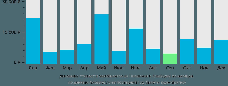 Динамика стоимости авиабилетов из Пномпеня в Камбоджу по месяцам