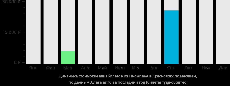 Динамика стоимости авиабилетов из Пномпеня в Красноярск по месяцам