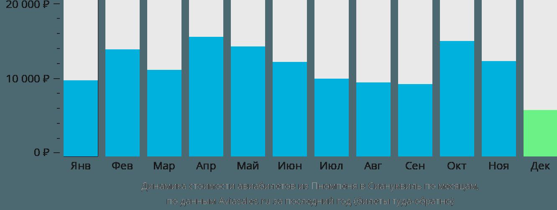 Динамика стоимости авиабилетов из Пномпеня в Сиануквиль по месяцам
