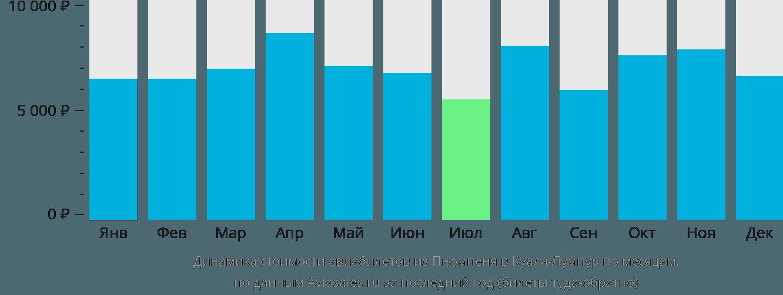 Динамика стоимости авиабилетов из Пномпеня в Куала-Лумпур по месяцам