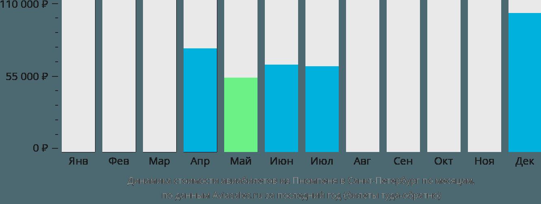 Динамика стоимости авиабилетов из Пномпеня в Санкт-Петербург по месяцам