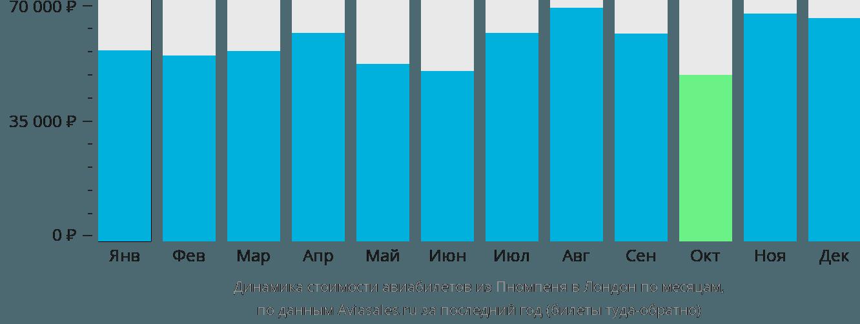 Динамика стоимости авиабилетов из Пномпеня в Лондон по месяцам