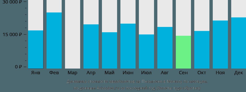Динамика стоимости авиабилетов из Пномпеня в Манилу по месяцам