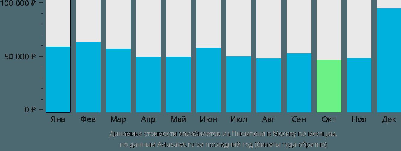 Динамика стоимости авиабилетов из Пномпеня в Москву по месяцам