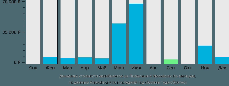 Динамика стоимости авиабилетов из Пномпеня в Малайзию по месяцам