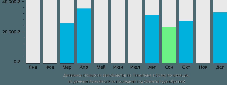 Динамика стоимости авиабилетов из Пномпеня в Осаку по месяцам