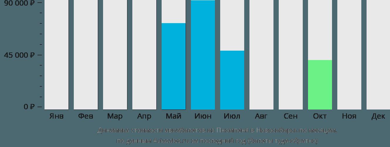 Динамика стоимости авиабилетов из Пномпеня в Новосибирск по месяцам