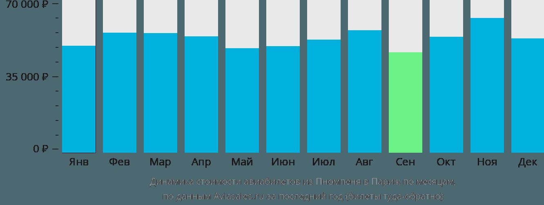 Динамика стоимости авиабилетов из Пномпеня в Париж по месяцам