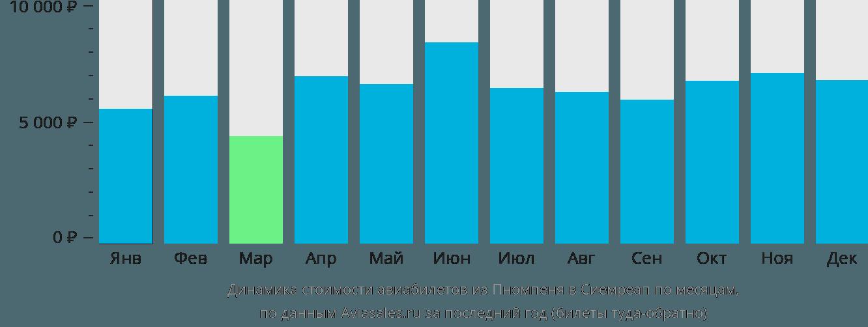 Динамика стоимости авиабилетов из Пномпеня в Сиемреап по месяцам