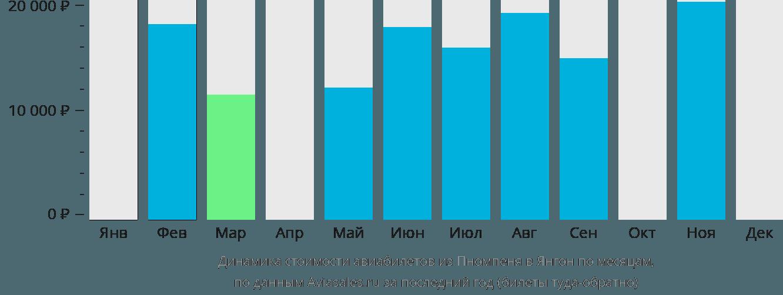 Динамика стоимости авиабилетов из Пномпеня в Янгон по месяцам
