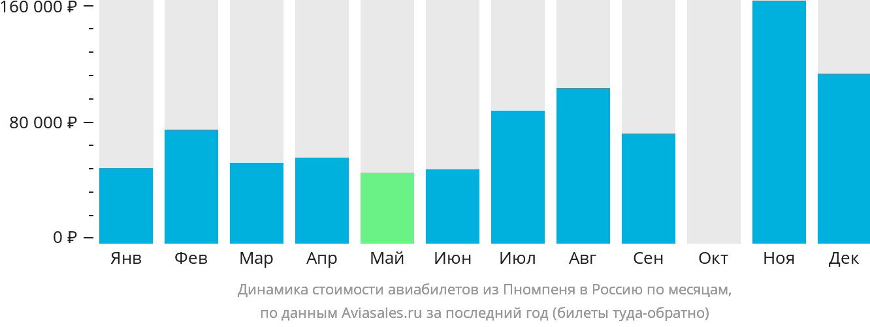 Динамика стоимости авиабилетов из Пномпеня в Россию по месяцам